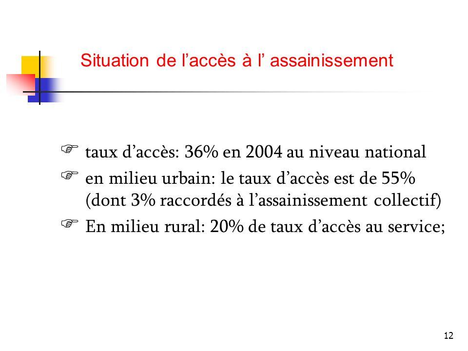 Situation de l'accès à l' assainissement