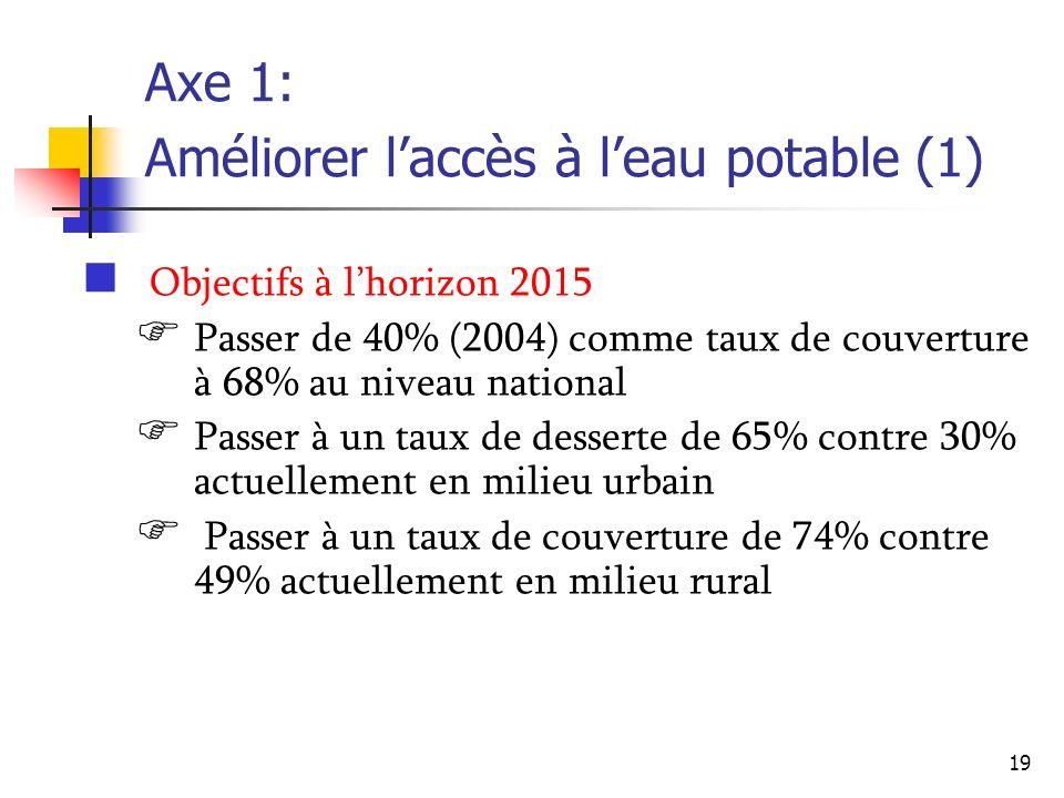 Axe 1: Améliorer l'accès à l'eau potable (1)
