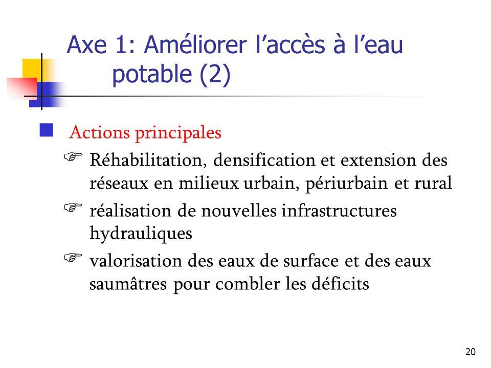Axe 1: Améliorer l'accès à l'eau potable (2)