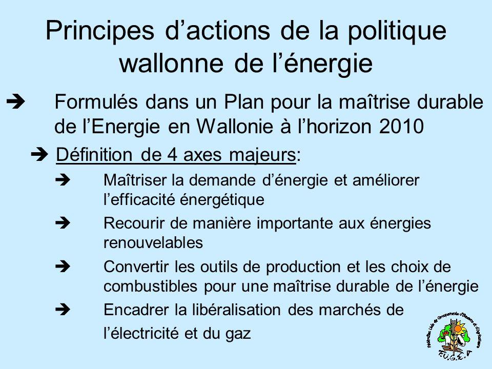 Principes d'actions de la politique wallonne de l'énergie
