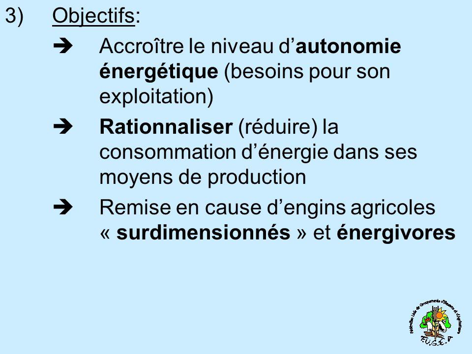 3) Objectifs:  Accroître le niveau d'autonomie énergétique (besoins pour son exploitation)