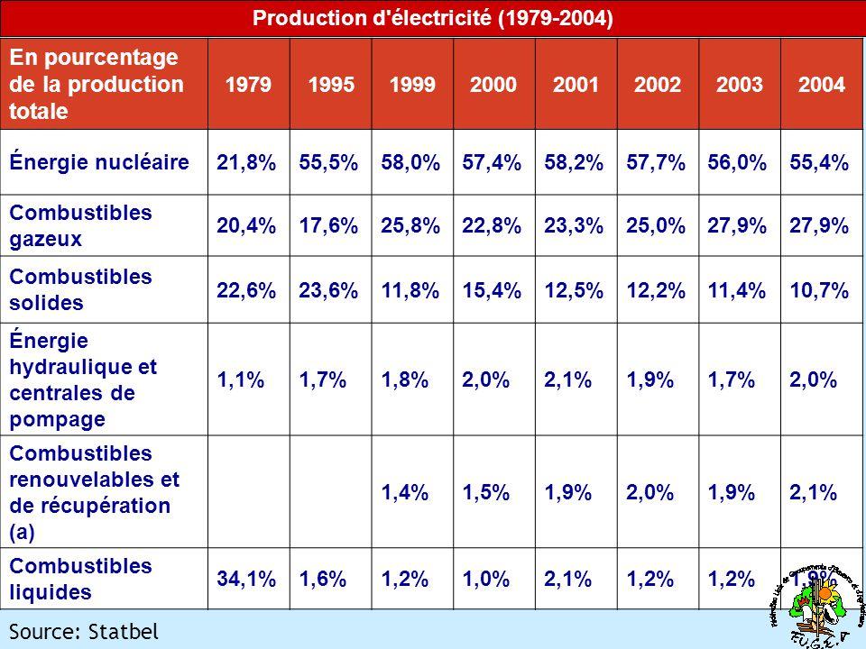 Production d électricité (1979-2004)