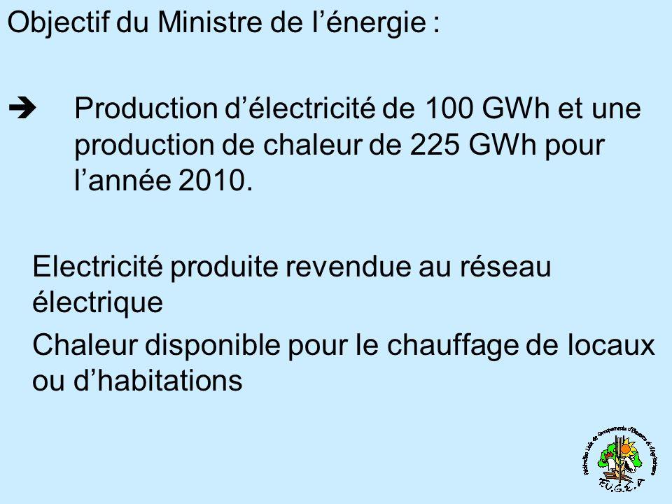 Objectif du Ministre de l'énergie :