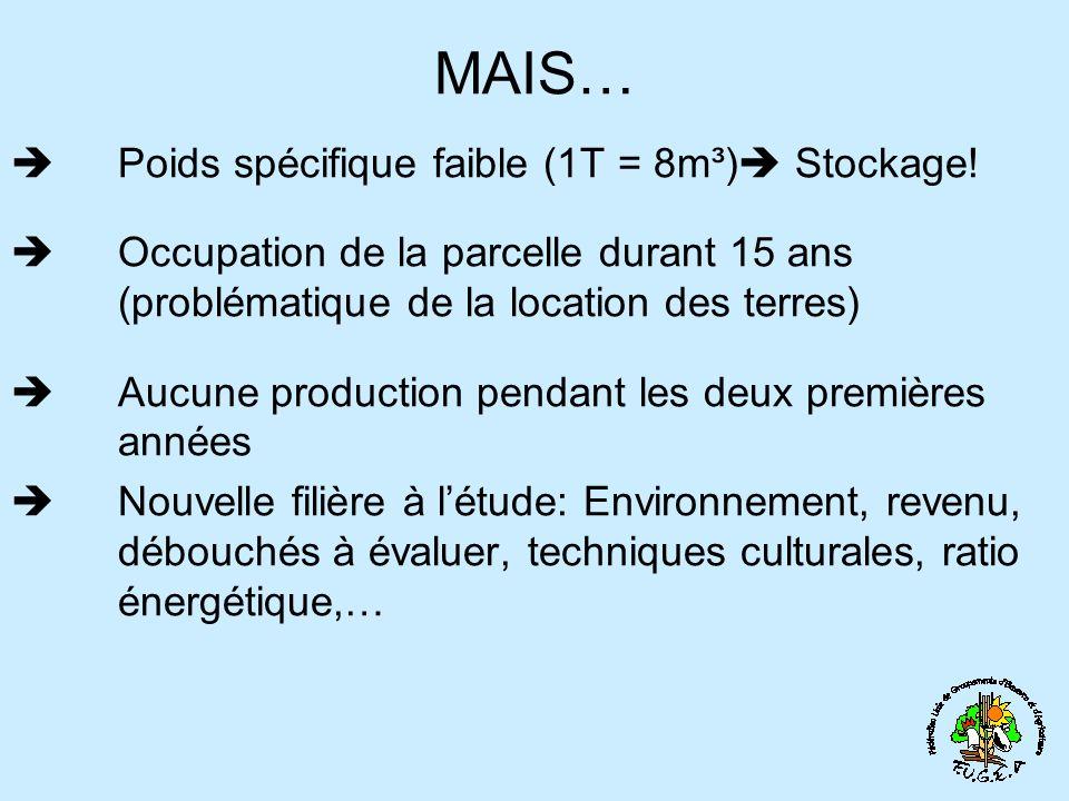 MAIS… Poids spécifique faible (1T = 8m³) Stockage!