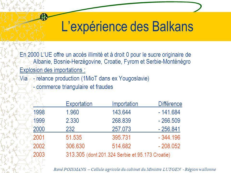 L'expérience des Balkans