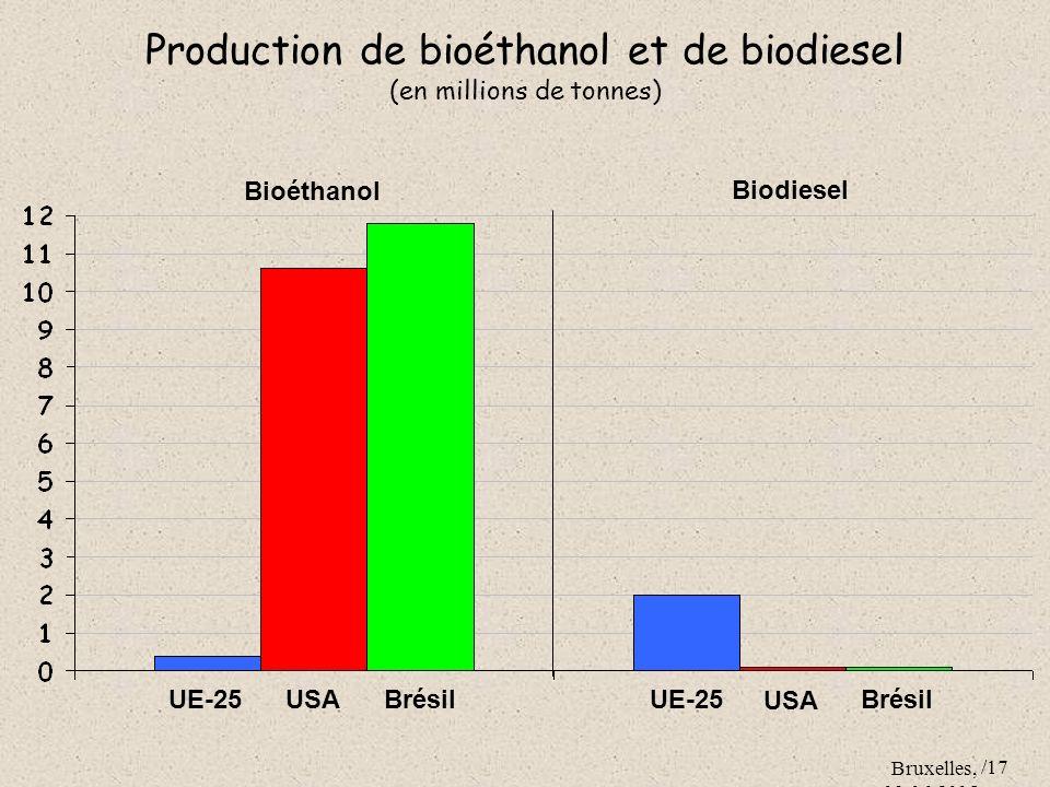 Production de bioéthanol et de biodiesel (en millions de tonnes)
