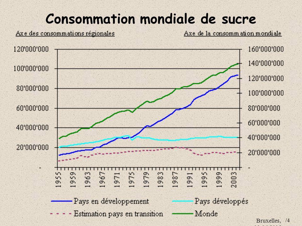 Consommation mondiale de sucre