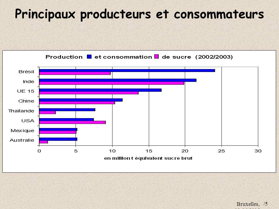 Principaux producteurs et consommateurs