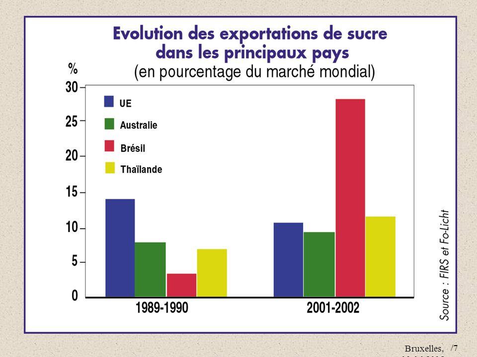 Les exportations ont plus que triplé entre les deux périodes, passant de 7 millions de tonnes à 24 millions de tonnes; à qui la faute