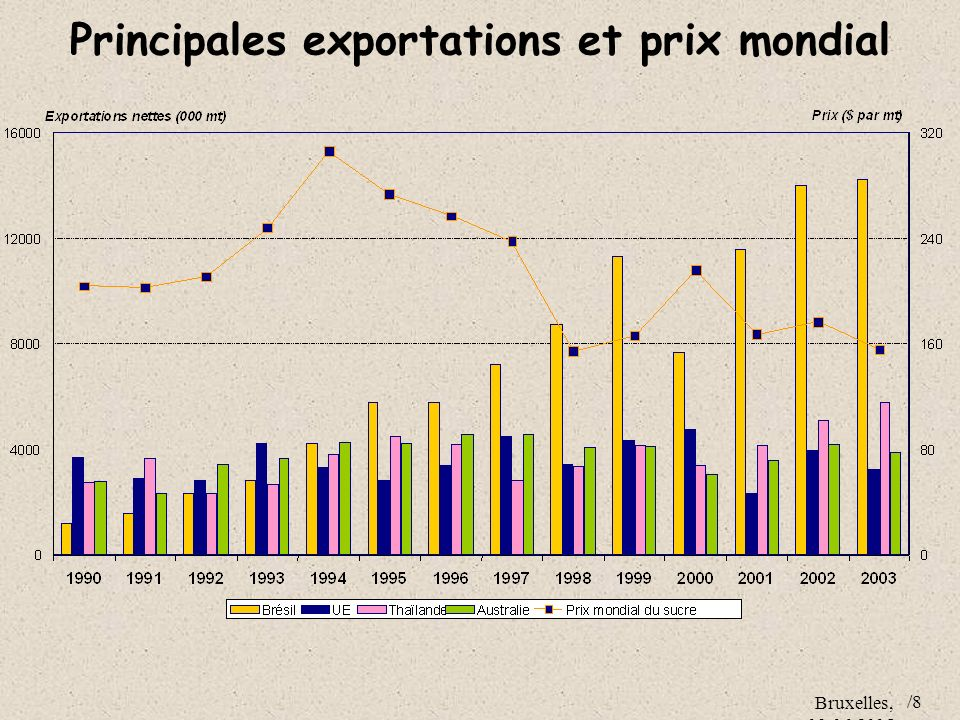 Principales exportations et prix mondial