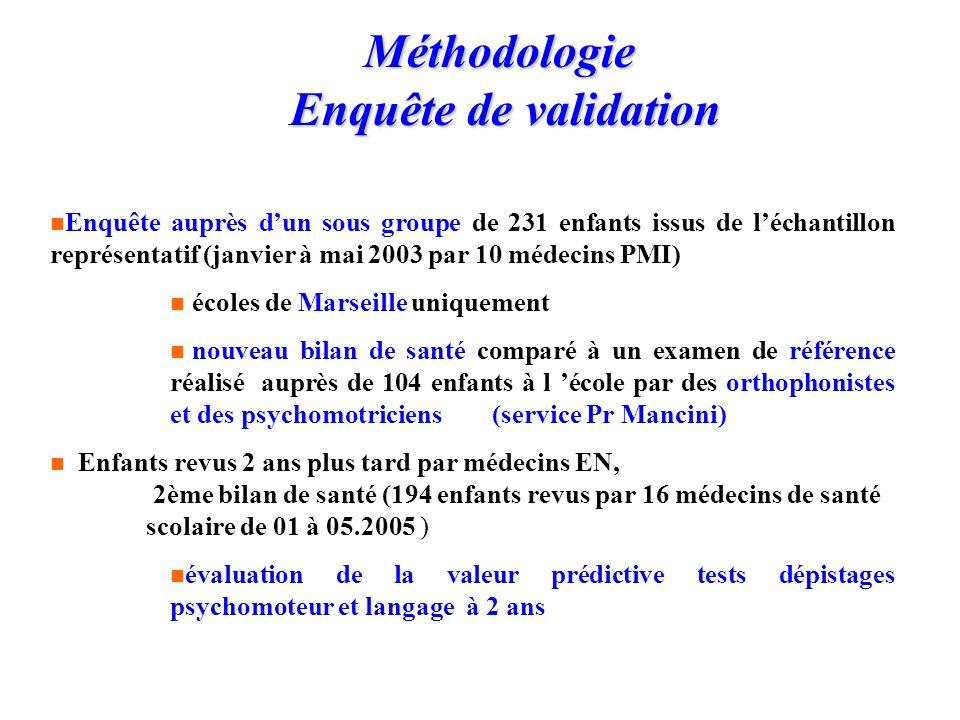 Méthodologie Enquête de validation