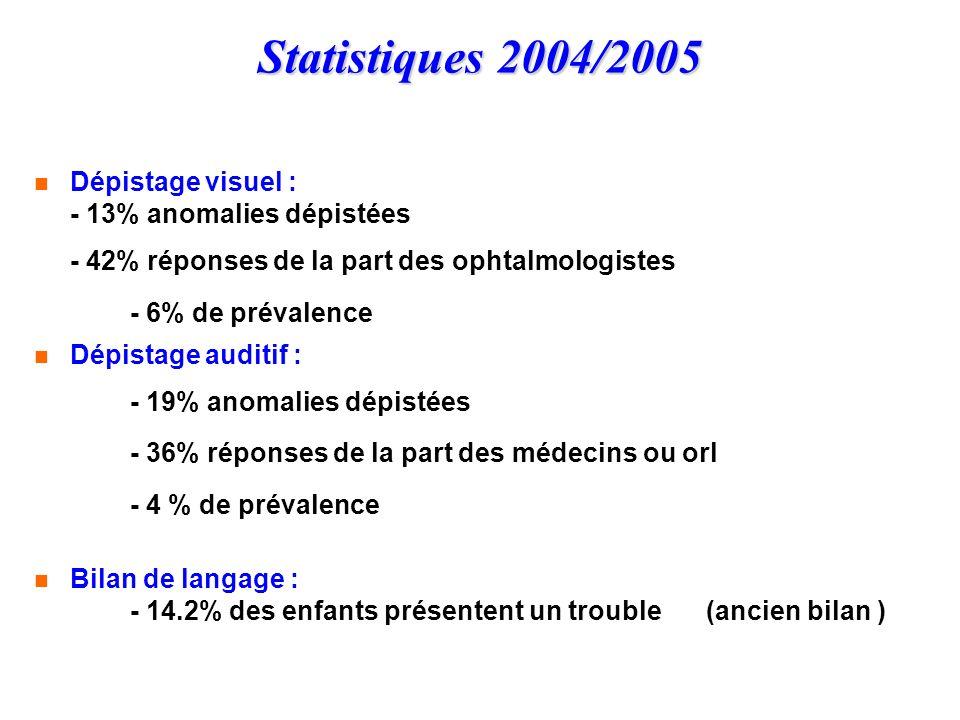 Statistiques 2004/2005 Dépistage visuel : - 13% anomalies dépistées - 42% réponses de la part des ophtalmologistes - 6% de prévalence.