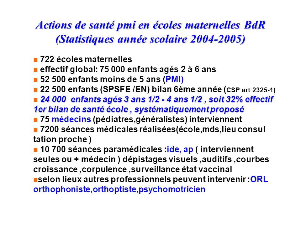 Actions de santé pmi en écoles maternelles BdR (Statistiques année scolaire 2004-2005)