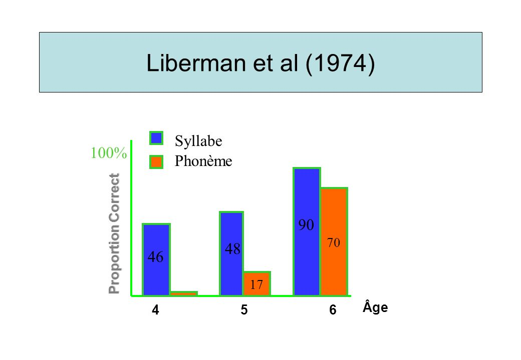 Liberman et al (1974) Syllabe 100% Phonème 90 48 46 Proportion Correct