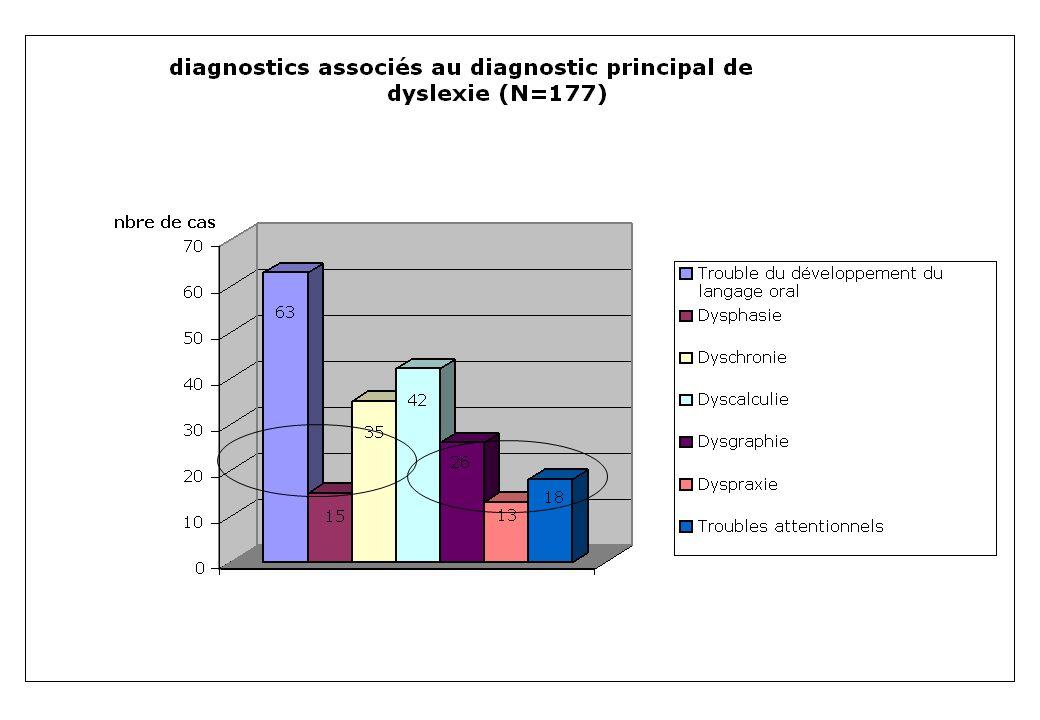 Figure 2 : Incidence respective des différents syndromes associés au diagnostic principal de dyslexie (177 observations).