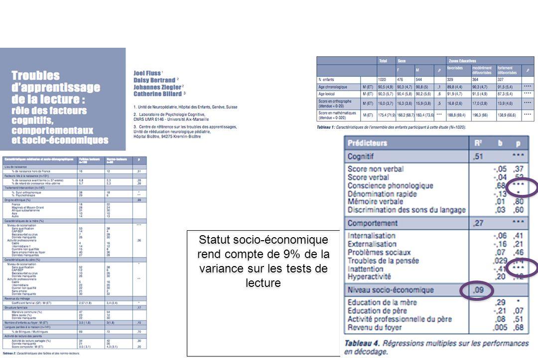 Statut socio-économique rend compte de 9% de la variance sur les tests de lecture