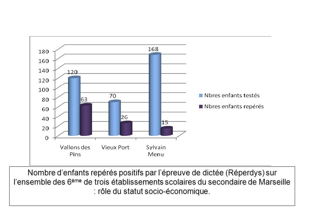 Nombre d'enfants repérés positifs par l'épreuve de dictée (Réperdys) sur l'ensemble des 6ème de trois établissements scolaires du secondaire de Marseille : rôle du statut socio-économique.