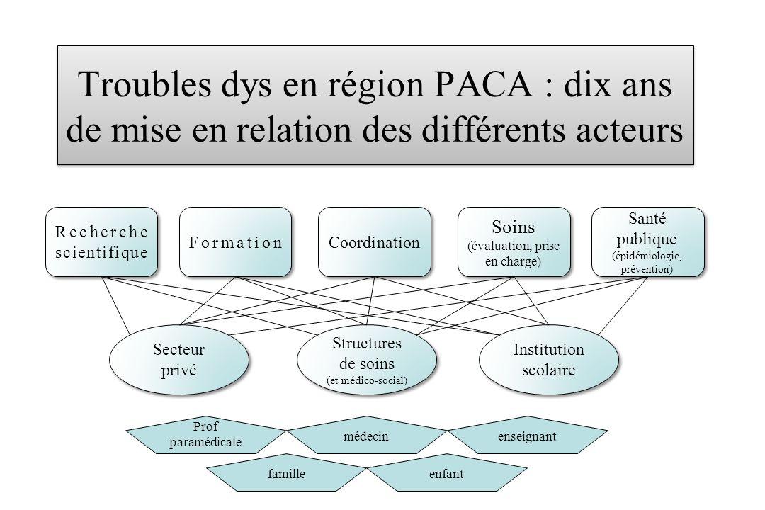 Troubles dys en région PACA : dix ans de mise en relation des différents acteurs