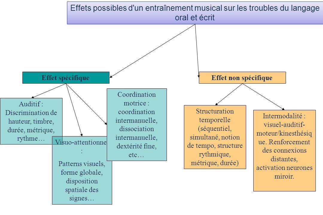 Effets possibles d un entraînement musical sur les troubles du langage oral et écrit