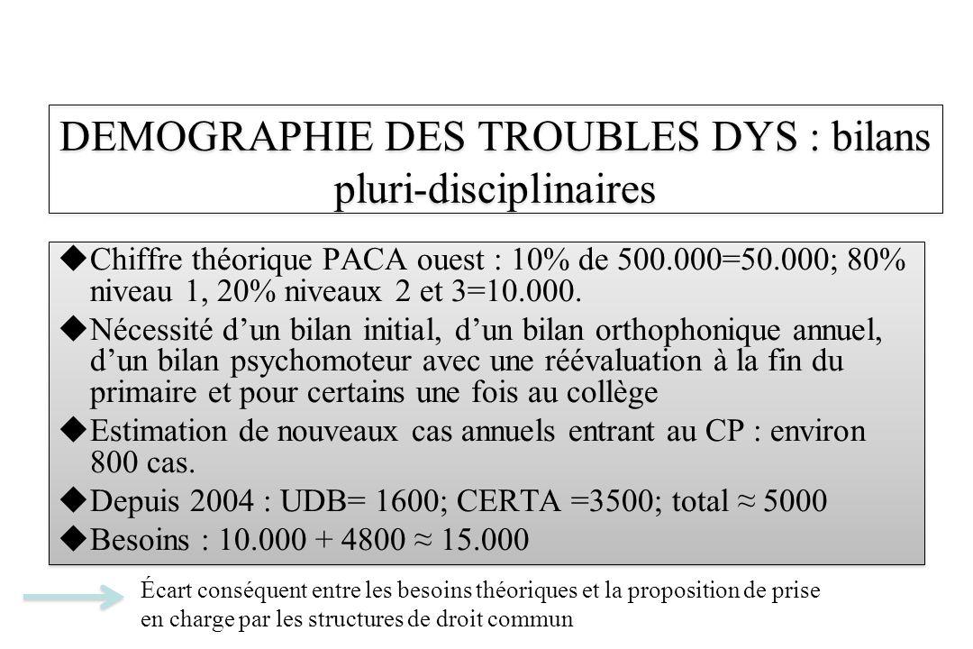 DEMOGRAPHIE DES TROUBLES DYS : bilans pluri-disciplinaires