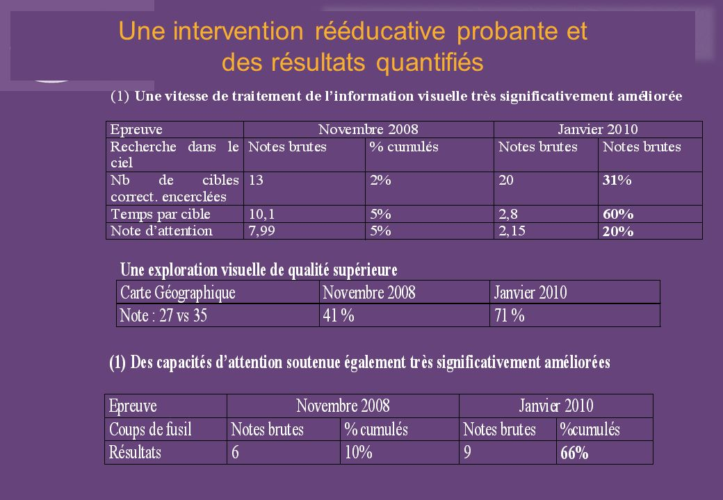 Une intervention rééducative probante et des résultats quantifiés