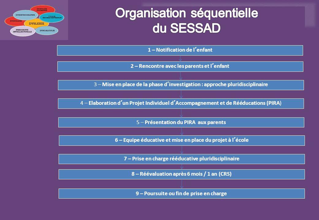 Organisation séquentielle du SESSAD