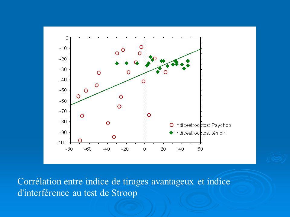 Corrélation entre indice de tirages avantageux et indice d interférence au test de Stroop