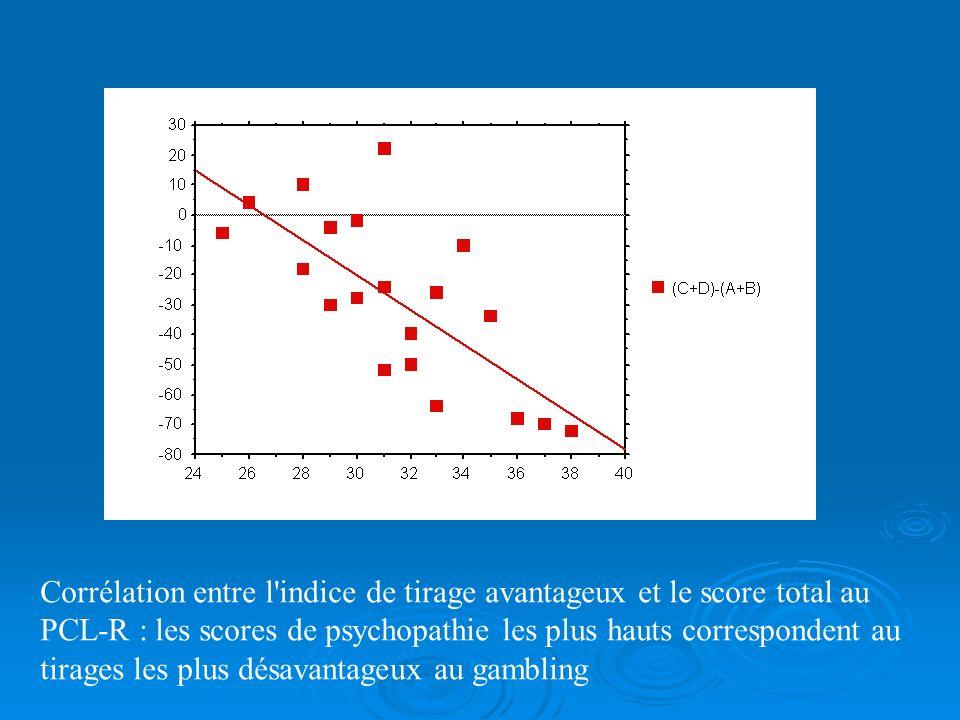 Corrélation entre l indice de tirage avantageux et le score total au PCL-R : les scores de psychopathie les plus hauts correspondent au tirages les plus désavantageux au gambling