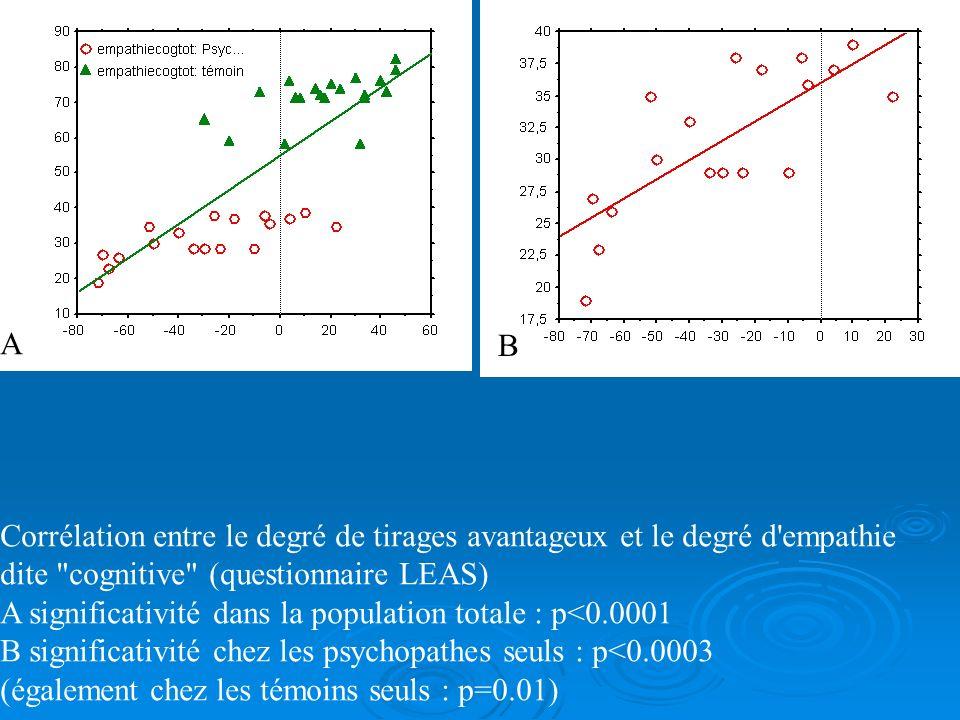 A B. Corrélation entre le degré de tirages avantageux et le degré d empathie dite cognitive (questionnaire LEAS)