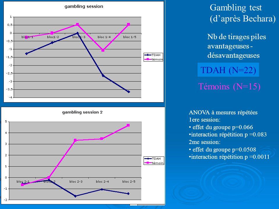 Gambling test (d'après Bechara) TDAH (N=22) Témoins (N=15)