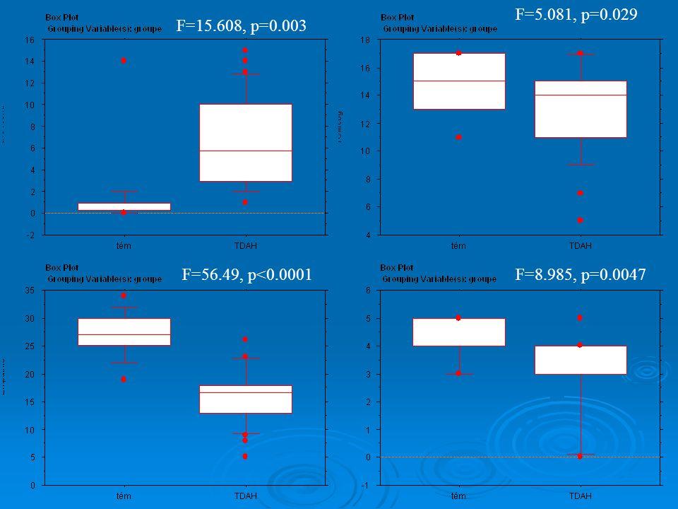 F=5.081, p=0.029 F=15.608, p=0.003 F=56.49, p<0.0001 F=8.985, p=0.0047