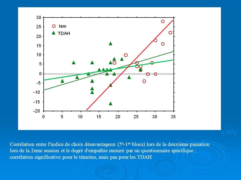 Corrélation entre l indice de choix désavantageux (5e-1er blocs) lors de la deuxième passation lors de la 2eme session et le degré d empathie mesuré par un questionnaire spécifique : corrélation significative pour le témoins, mais pas pour les TDAH