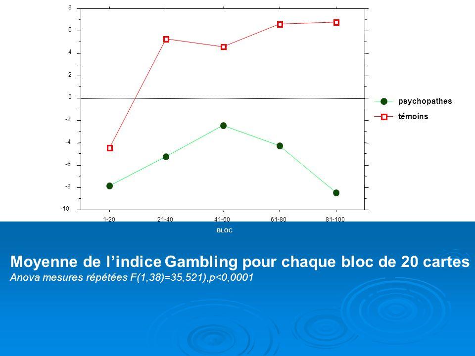 Moyenne de l'indice Gambling pour chaque bloc de 20 cartes