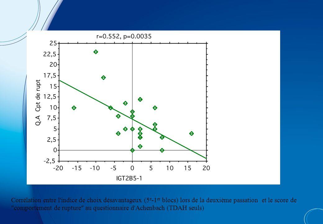 Corrélation entre l indice de choix désavantageux (5e-1er blocs) lors de la deuxième passation et le score de comportement de rupture au questionnaire d Achenbach (TDAH seuls)