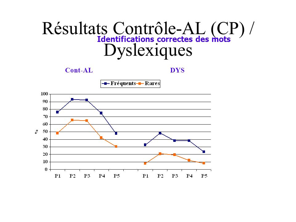 Résultats Contrôle-AL (CP) / Dyslexiques