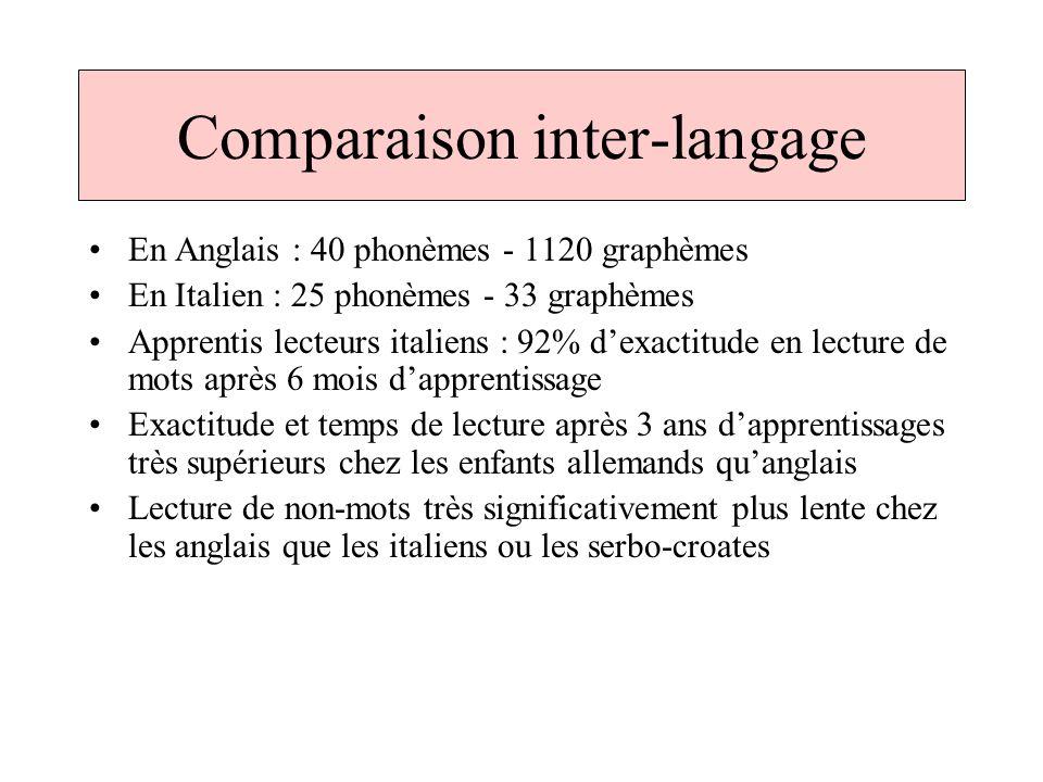 Comparaison inter-langage