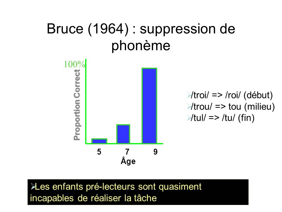 Bruce (1964) : suppression de phonème
