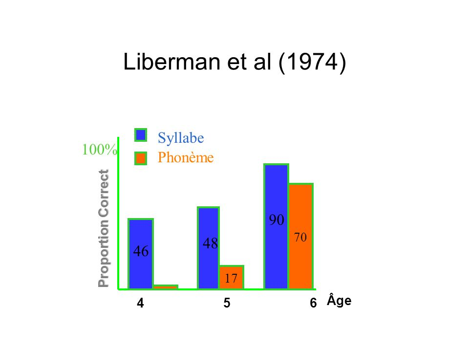 Liberman et al (1974) Syllabe 100% Phonème 90 48 46 Proportion Correct