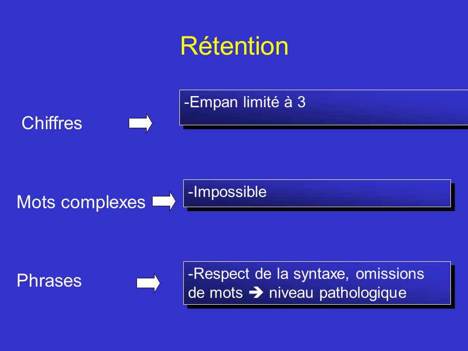 Rétention Chiffres Mots complexes Phrases Empan limité à 3 Impossible