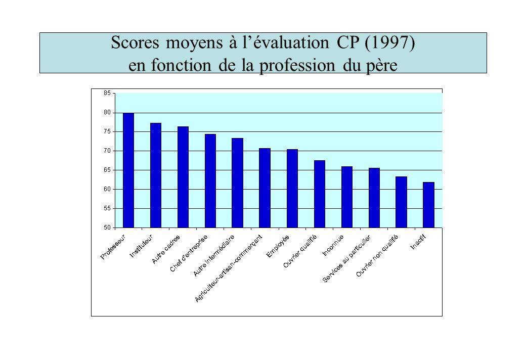 Scores moyens à l'évaluation CP (1997) en fonction de la profession du père