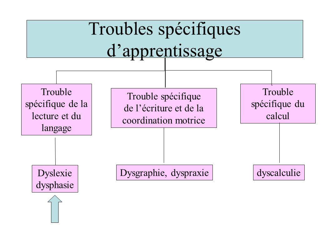 Troubles spécifiques d'apprentissage
