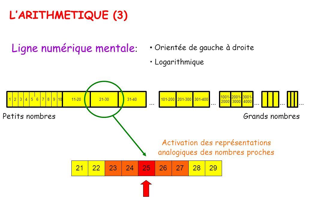 Activation des représentations analogiques des nombres proches