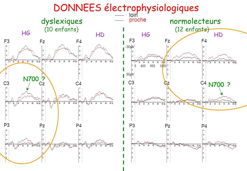 DONNEES électrophysiologiques
