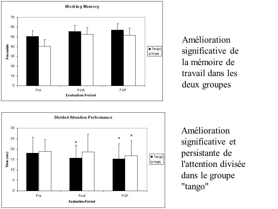 Amélioration significative de la mémoire de travail dans les deux groupes