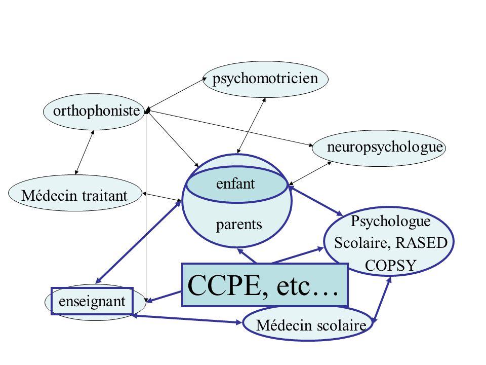 CCPE, etc… psychomotricien orthophoniste neuropsychologue enfant