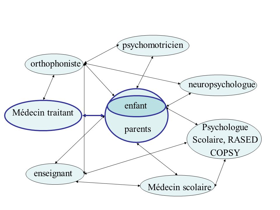 psychomotricien orthophoniste. neuropsychologue. enfant. Médecin traitant. parents. Psychologue.