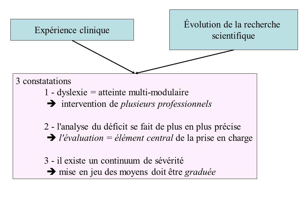 Évolution de la recherche