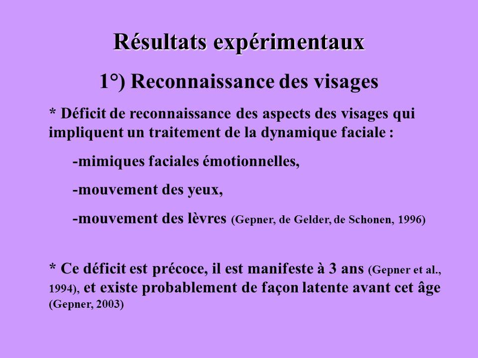 Résultats expérimentaux 1°) Reconnaissance des visages