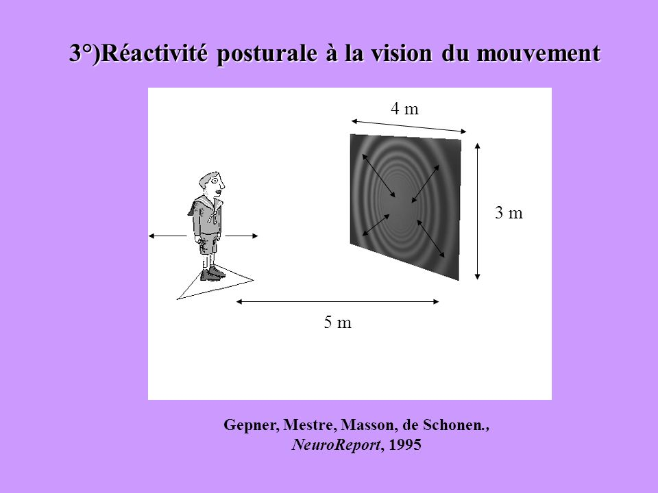 3°)Réactivité posturale à la vision du mouvement