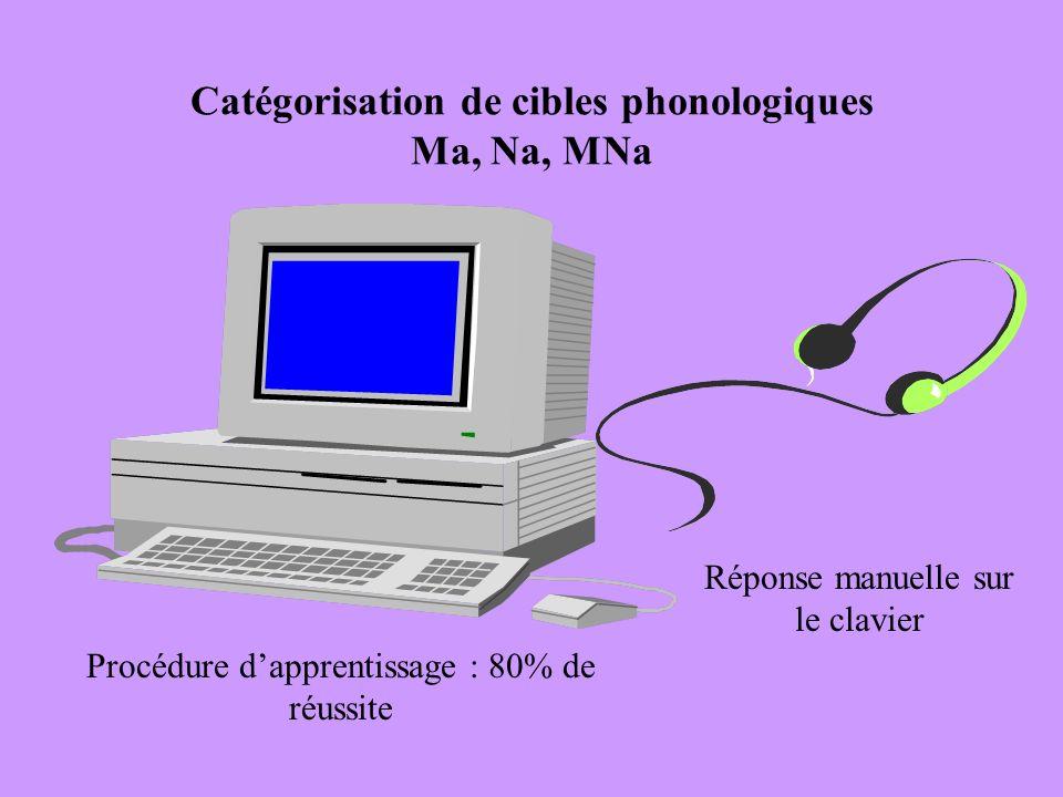 Catégorisation de cibles phonologiques